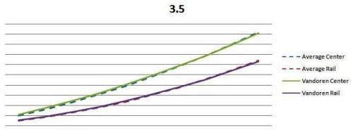 vandored-35-curve
